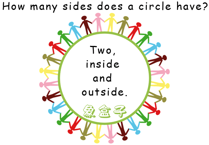 圓有幾個邊 circle sides inside outside